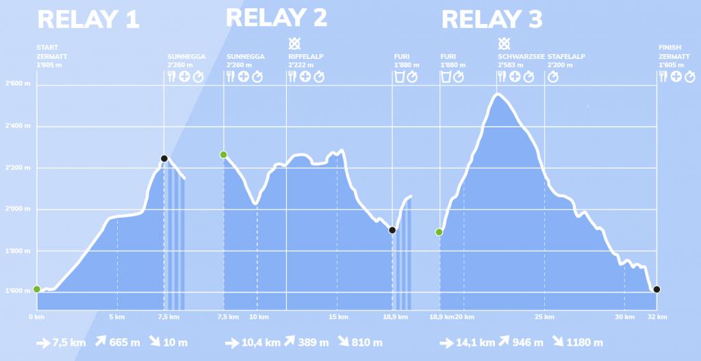 MatterHorn Ultraks 2020 parcours